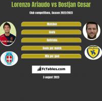 Lorenzo Ariaudo vs Bostjan Cesar h2h player stats