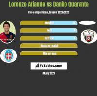 Lorenzo Ariaudo vs Danilo Quaranta h2h player stats