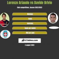 Lorenzo Ariaudo vs Davide Brivio h2h player stats