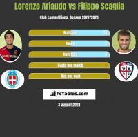 Lorenzo Ariaudo vs Filippo Scaglia h2h player stats