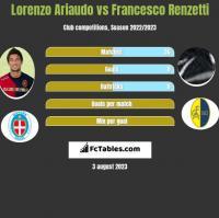 Lorenzo Ariaudo vs Francesco Renzetti h2h player stats