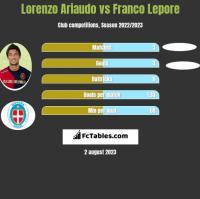 Lorenzo Ariaudo vs Franco Lepore h2h player stats