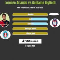 Lorenzo Ariaudo vs Guillame Gigliotti h2h player stats