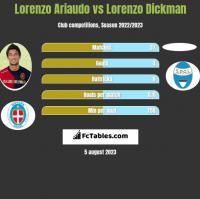 Lorenzo Ariaudo vs Lorenzo Dickman h2h player stats