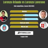 Lorenzo Ariaudo vs Lorenzo Laverone h2h player stats