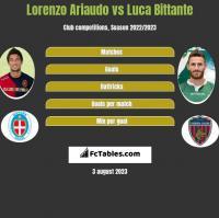 Lorenzo Ariaudo vs Luca Bittante h2h player stats