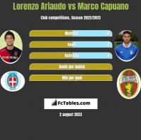 Lorenzo Ariaudo vs Marco Capuano h2h player stats