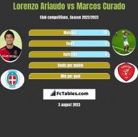 Lorenzo Ariaudo vs Marcos Curado h2h player stats