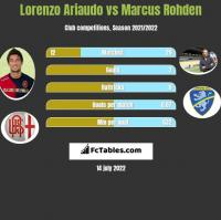 Lorenzo Ariaudo vs Marcus Rohden h2h player stats