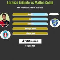 Lorenzo Ariaudo vs Matteo Cotali h2h player stats
