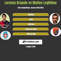 Lorenzo Ariaudo vs Matteo Legittimo h2h player stats