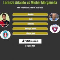 Lorenzo Ariaudo vs Michel Morganella h2h player stats