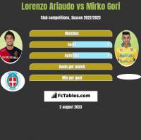 Lorenzo Ariaudo vs Mirko Gori h2h player stats