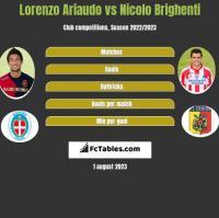 Lorenzo Ariaudo vs Nicolo Brighenti h2h player stats