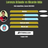 Lorenzo Ariaudo vs Ricardo Idda h2h player stats