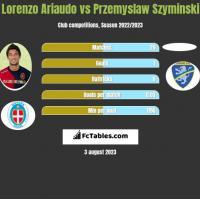 Lorenzo Ariaudo vs Przemyslaw Szyminski h2h player stats