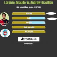Lorenzo Ariaudo vs Andrew Gravillon h2h player stats