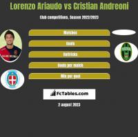 Lorenzo Ariaudo vs Cristian Andreoni h2h player stats