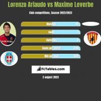Lorenzo Ariaudo vs Maxime Leverbe h2h player stats