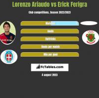 Lorenzo Ariaudo vs Erick Ferigra h2h player stats