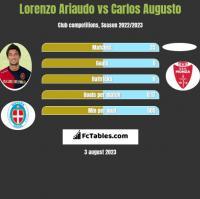 Lorenzo Ariaudo vs Carlos Augusto h2h player stats