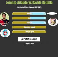 Lorenzo Ariaudo vs Davide Bettella h2h player stats