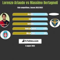 Lorenzo Ariaudo vs Massimo Bertagnoli h2h player stats