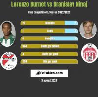 Lorenzo Burnet vs Branislav Ninaj h2h player stats