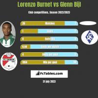 Lorenzo Burnet vs Glenn Bijl h2h player stats