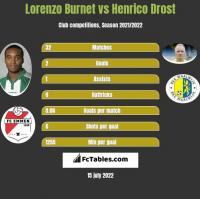 Lorenzo Burnet vs Henrico Drost h2h player stats