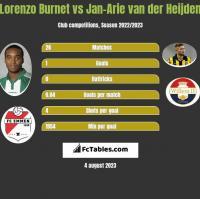 Lorenzo Burnet vs Jan-Arie van der Heijden h2h player stats