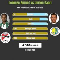 Lorenzo Burnet vs Jurien Gaari h2h player stats
