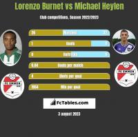 Lorenzo Burnet vs Michael Heylen h2h player stats