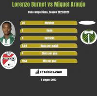 Lorenzo Burnet vs Miguel Araujo h2h player stats