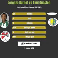 Lorenzo Burnet vs Paul Quasten h2h player stats