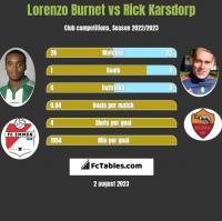 Lorenzo Burnet vs Rick Karsdorp h2h player stats