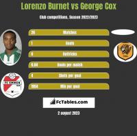 Lorenzo Burnet vs George Cox h2h player stats