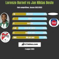 Lorenzo Burnet vs Jan Niklas Beste h2h player stats