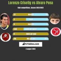 Lorenzo Crisetig vs Alvaro Pena h2h player stats