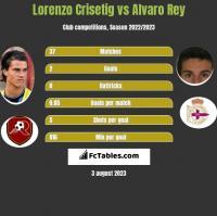Lorenzo Crisetig vs Alvaro Rey h2h player stats