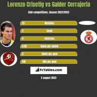 Lorenzo Crisetig vs Galder Cerrajeria h2h player stats