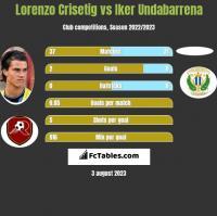 Lorenzo Crisetig vs Iker Undabarrena h2h player stats