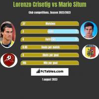 Lorenzo Crisetig vs Mario Situm h2h player stats