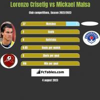 Lorenzo Crisetig vs Mickael Malsa h2h player stats