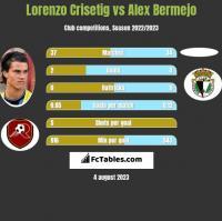 Lorenzo Crisetig vs Alex Bermejo h2h player stats