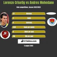 Lorenzo Crisetig vs Andres Mohedano h2h player stats