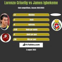 Lorenzo Crisetig vs James Igbekeme h2h player stats