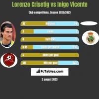 Lorenzo Crisetig vs Inigo Vicente h2h player stats