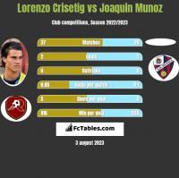 Lorenzo Crisetig vs Joaquin Munoz h2h player stats