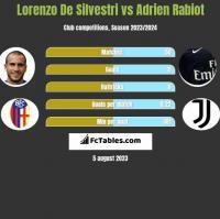 Lorenzo De Silvestri vs Adrien Rabiot h2h player stats